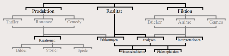 Kategorie-Baum NEU