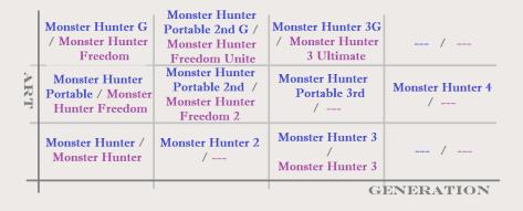 Überblick der MonHun-Spiele