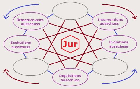 Die Struktur des Netzwerks