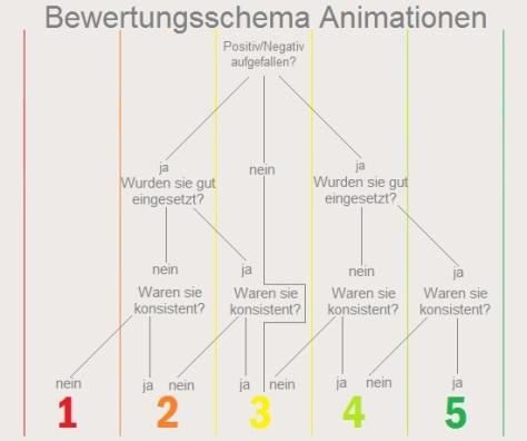 Bewertungsschema Animationen